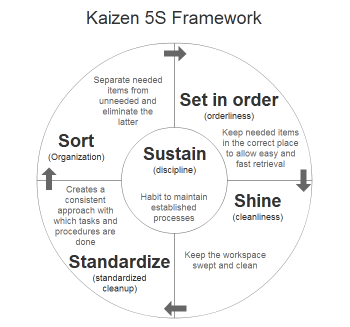 a case study of kaizen and developing business plans In this paper, focusing on visual management (vm) as one of the kaizen technologies, a procedure for its new case development is discussed this procedure consists of two portions the first portion is construction of kaizen case-base, namely: (1) correction and analysis of kaizen cases (2.
